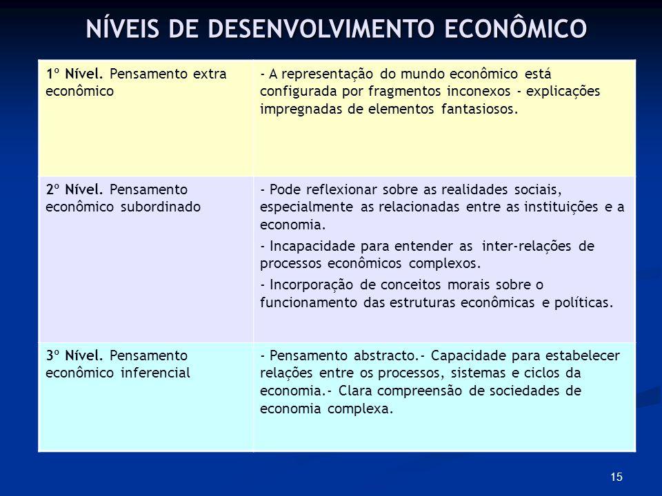 NÍVEIS DE DESENVOLVIMENTO ECONÔMICO