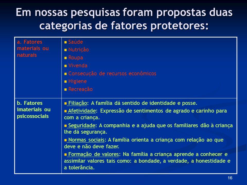 Em nossas pesquisas foram propostas duas categorias de fatores protetores: