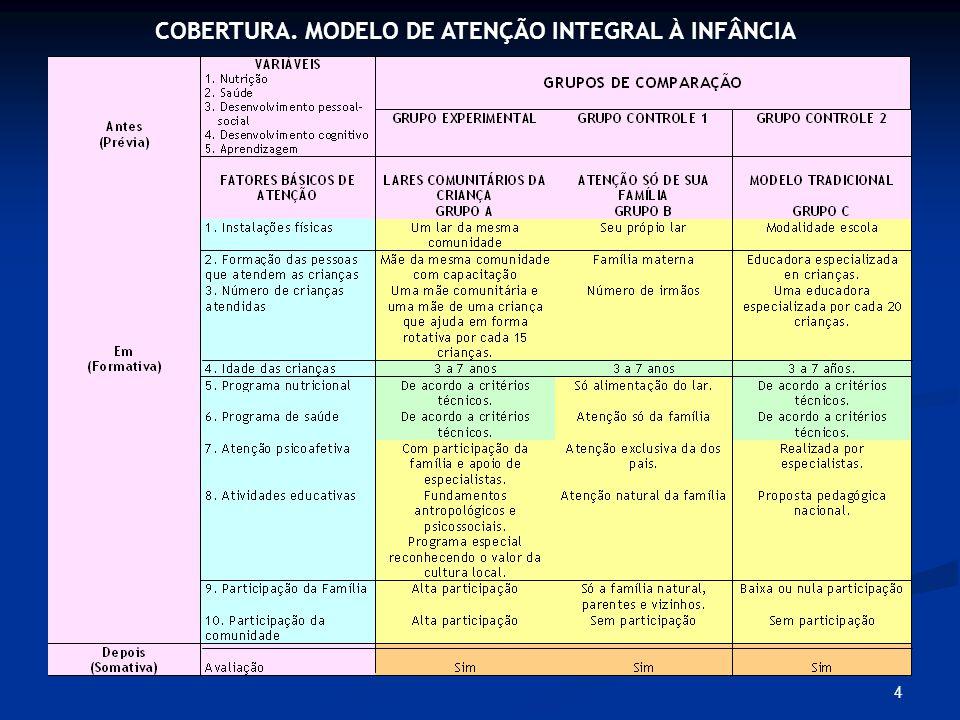COBERTURA. MODELO DE ATENÇÃO INTEGRAL À INFÂNCIA