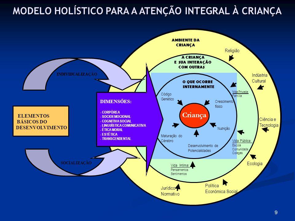 MODELO HOLÍSTICO PARA A ATENÇÃO INTEGRAL À CRIANÇA
