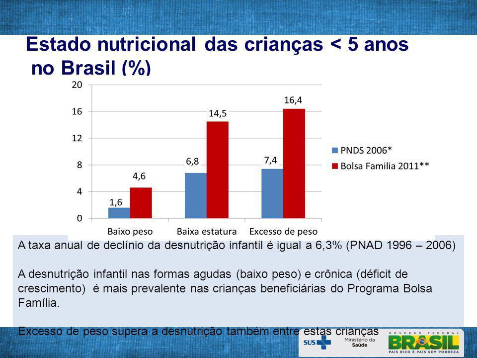 Estado nutricional das crianças < 5 anos no Brasil (%)