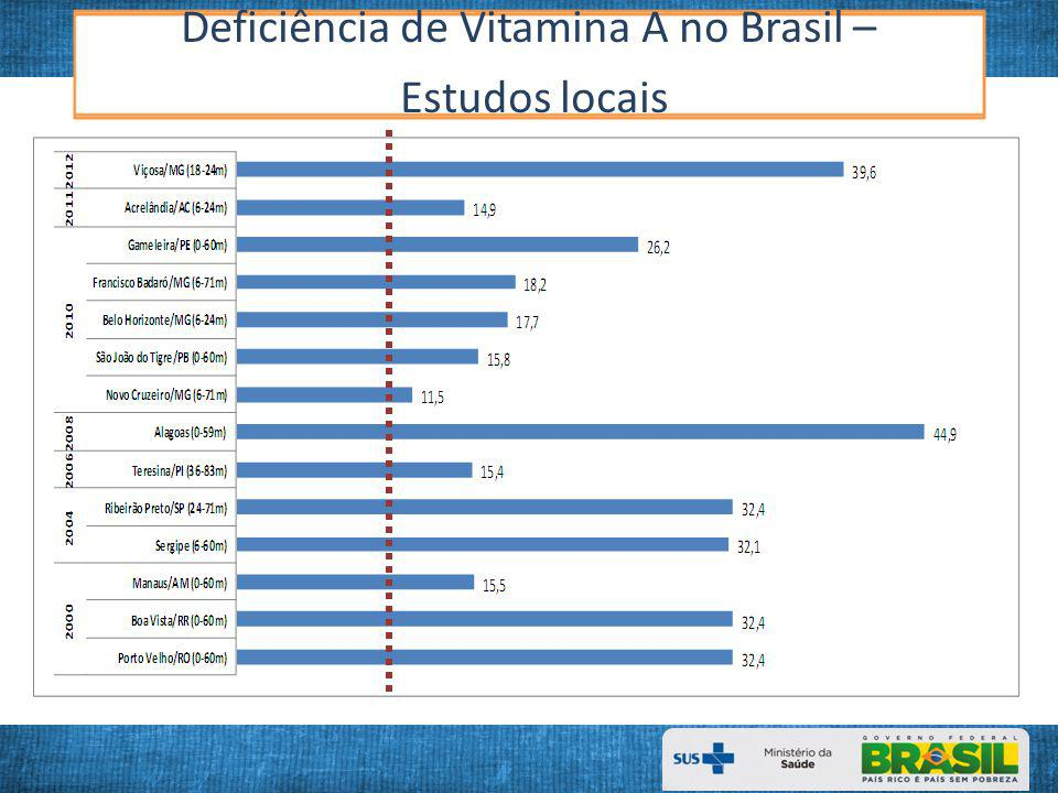 Deficiência de Vitamina A no Brasil –