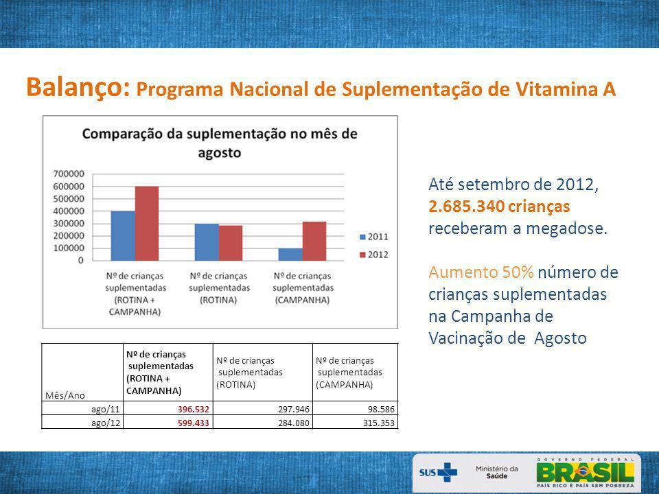 Balanço: Programa Nacional de Suplementação de Vitamina A