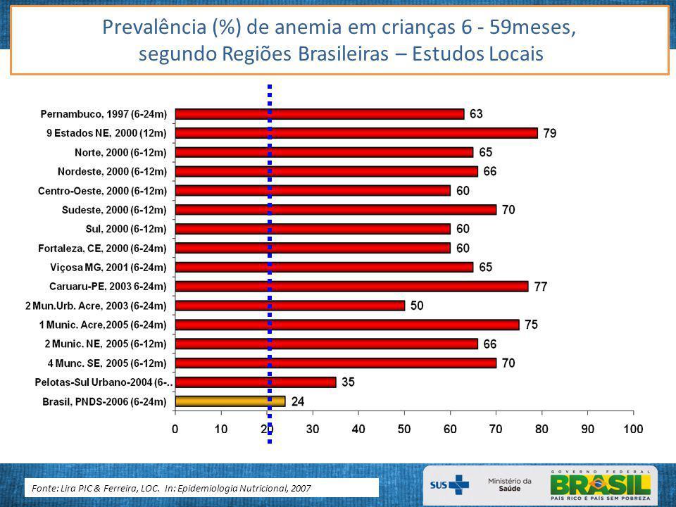 Prevalência (%) de anemia em crianças 6 - 59meses,