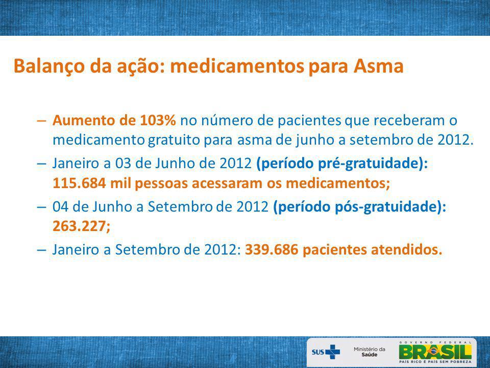 Balanço da ação: medicamentos para Asma