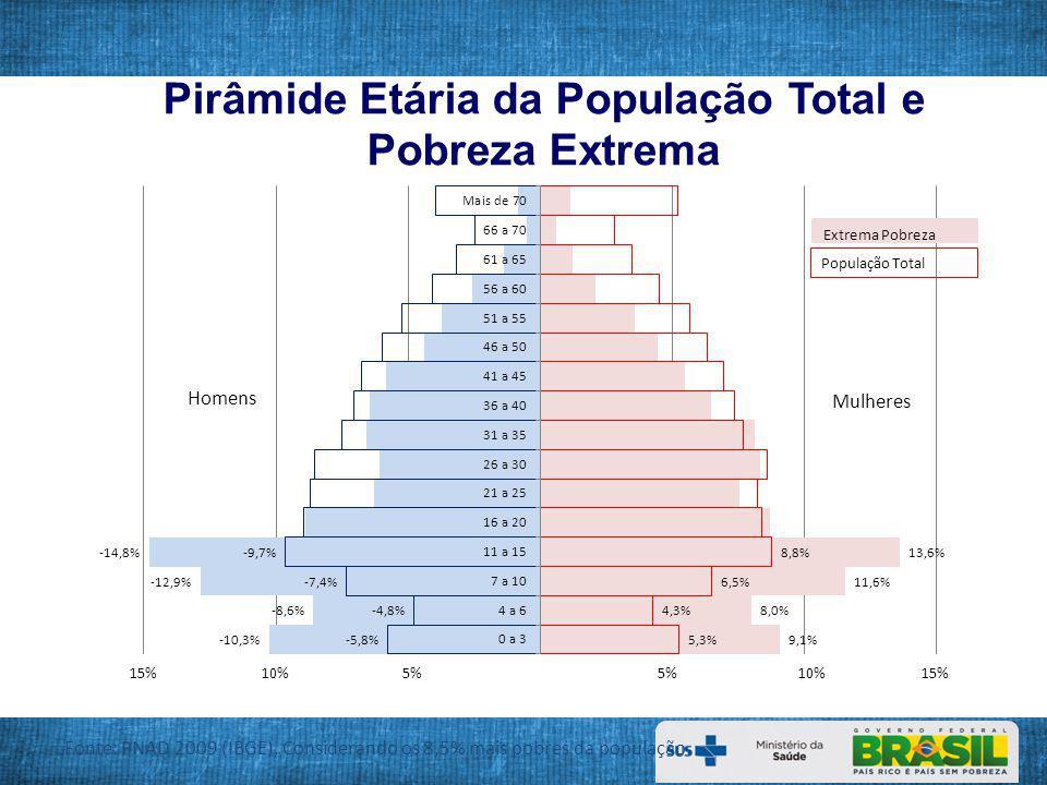 Pirâmide Etária da População Total e Pobreza Extrema