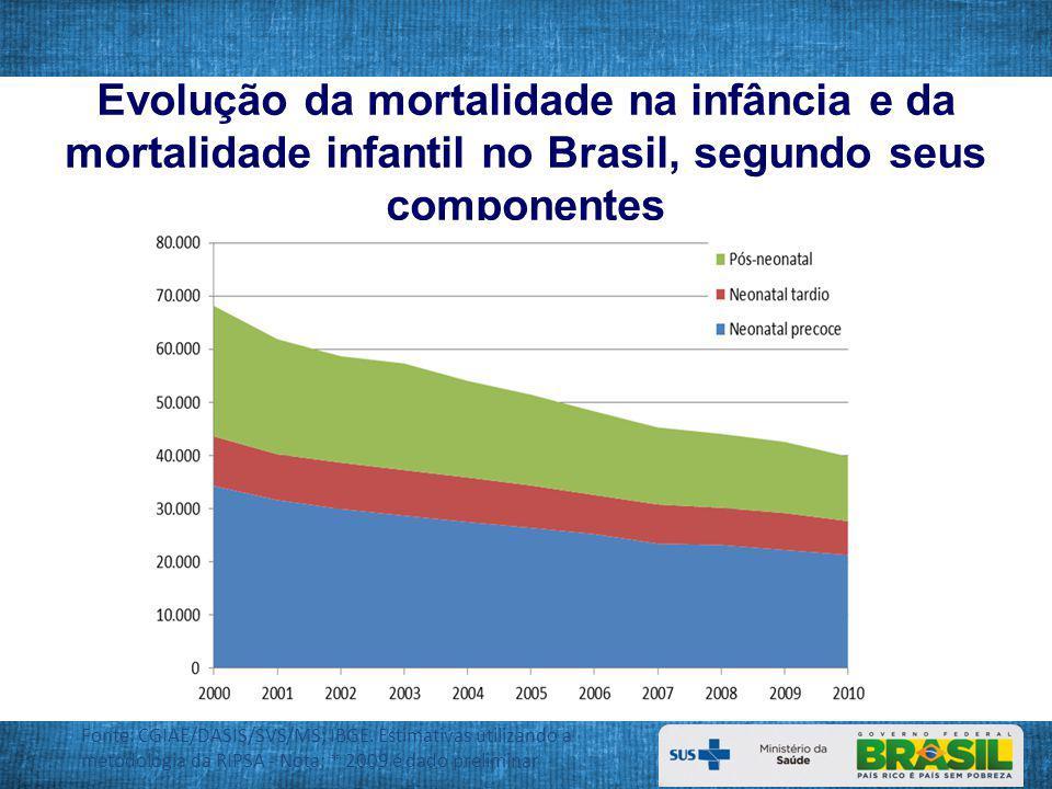 Evolução da mortalidade na infância e da mortalidade infantil no Brasil, segundo seus componentes