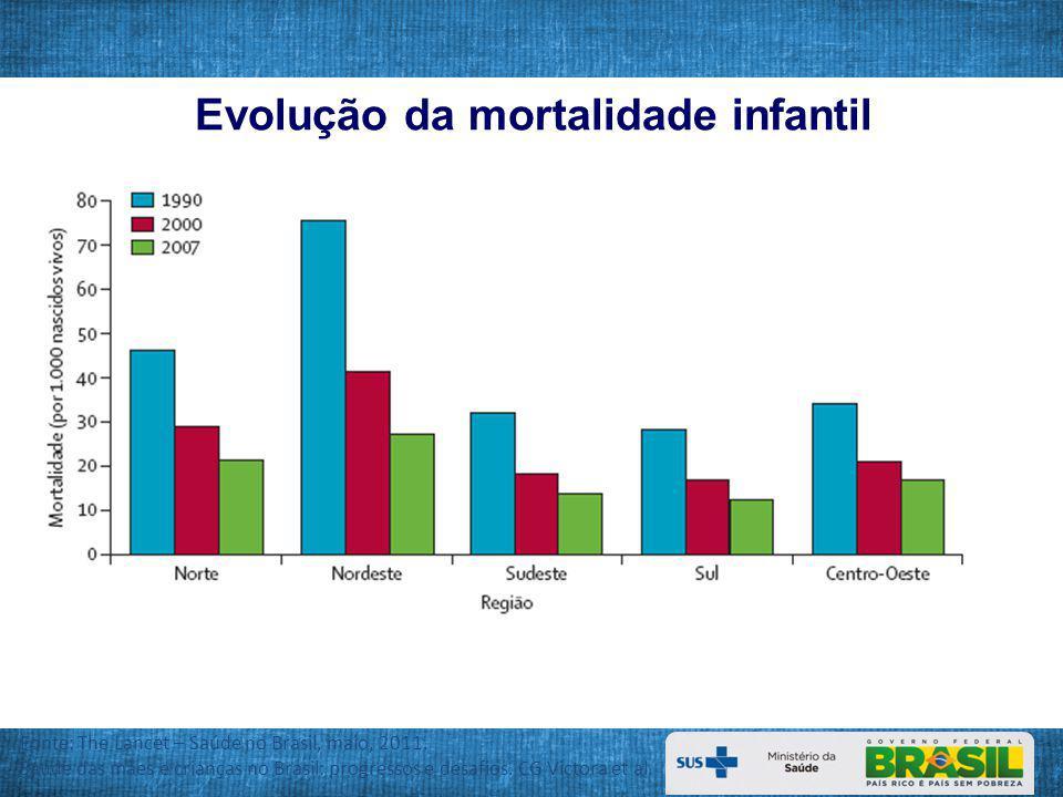 Evolução da mortalidade infantil 2007.