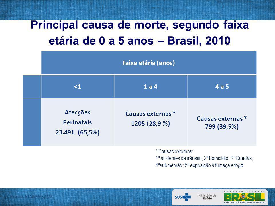 Principal causa de morte, segundo faixa etária de 0 a 5 anos – Brasil, 2010