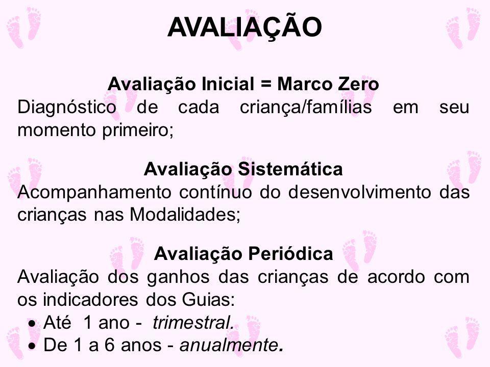 Avaliação Inicial = Marco Zero Avaliação Sistemática