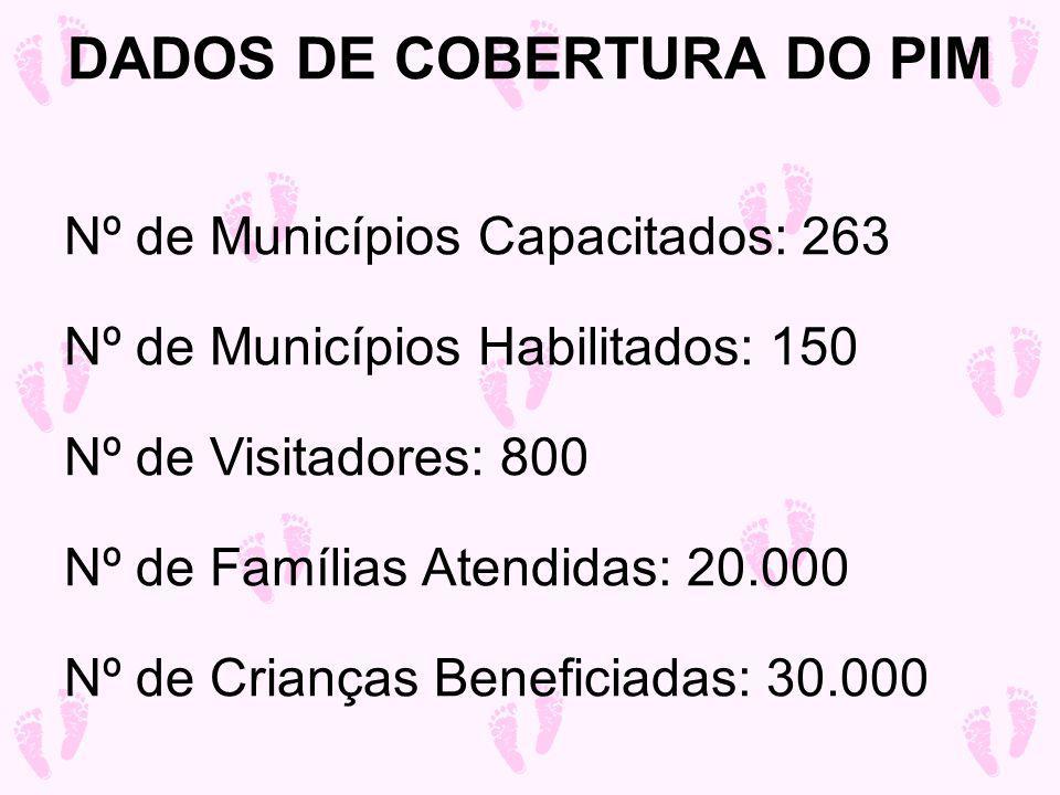 DADOS DE COBERTURA DO PIM