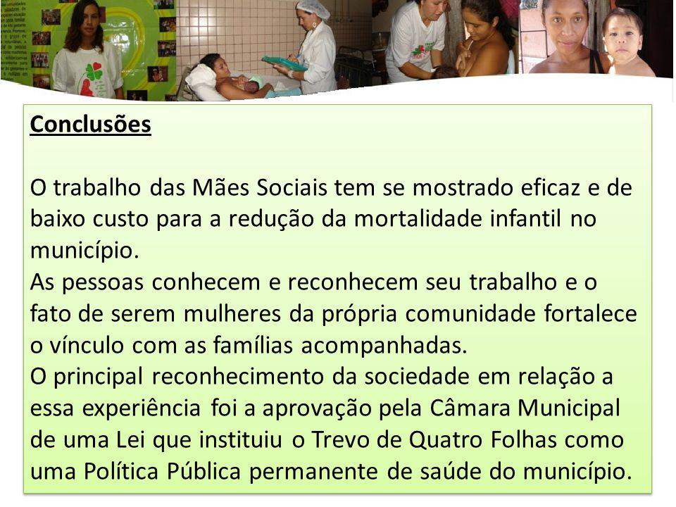 Conclusões O trabalho das Mães Sociais tem se mostrado eficaz e de baixo custo para a redução da mortalidade infantil no município.