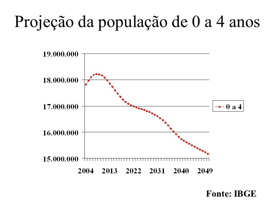Projeção da população de 0 a 4 anos
