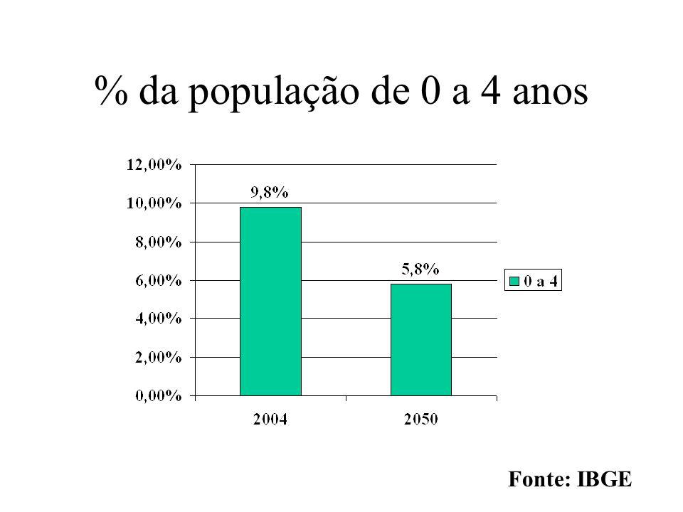 % da população de 0 a 4 anos Fonte: IBGE