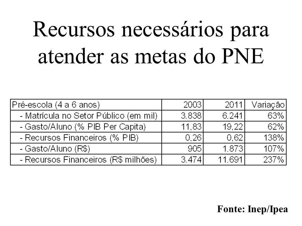 Recursos necessários para atender as metas do PNE