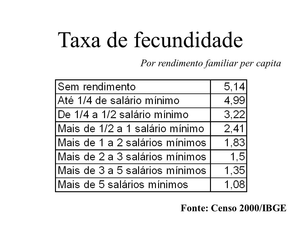 Taxa de fecundidade Por rendimento familiar per capita