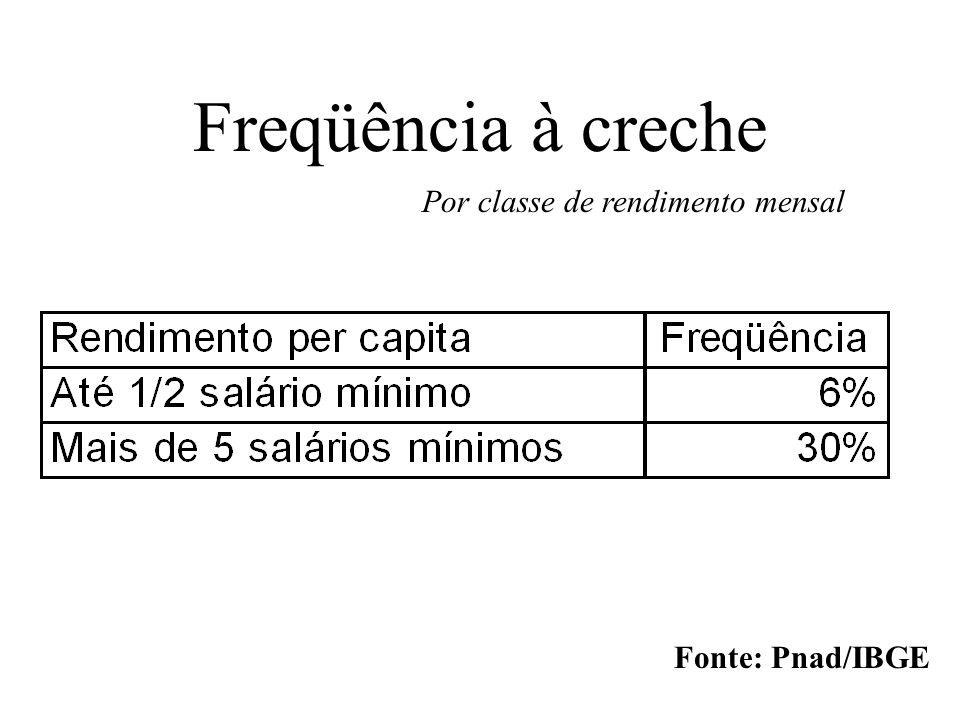Freqüência à creche Por classe de rendimento mensal Fonte: Pnad/IBGE