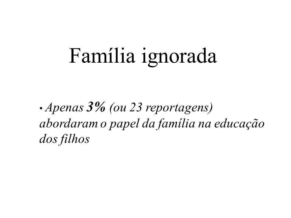 Família ignorada Apenas 3% (ou 23 reportagens) abordaram o papel da família na educação dos filhos