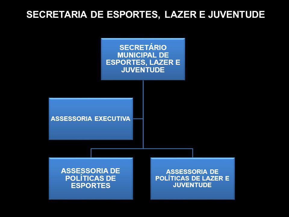 SECRETARIA DE ESPORTES, LAZER E JUVENTUDE