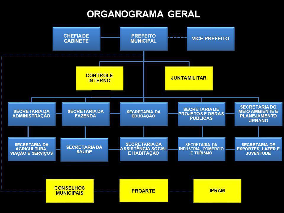 ORGANOGRAMA GERAL PREFEITO MUNICIPAL CONSELHOS MUNICIPAIS