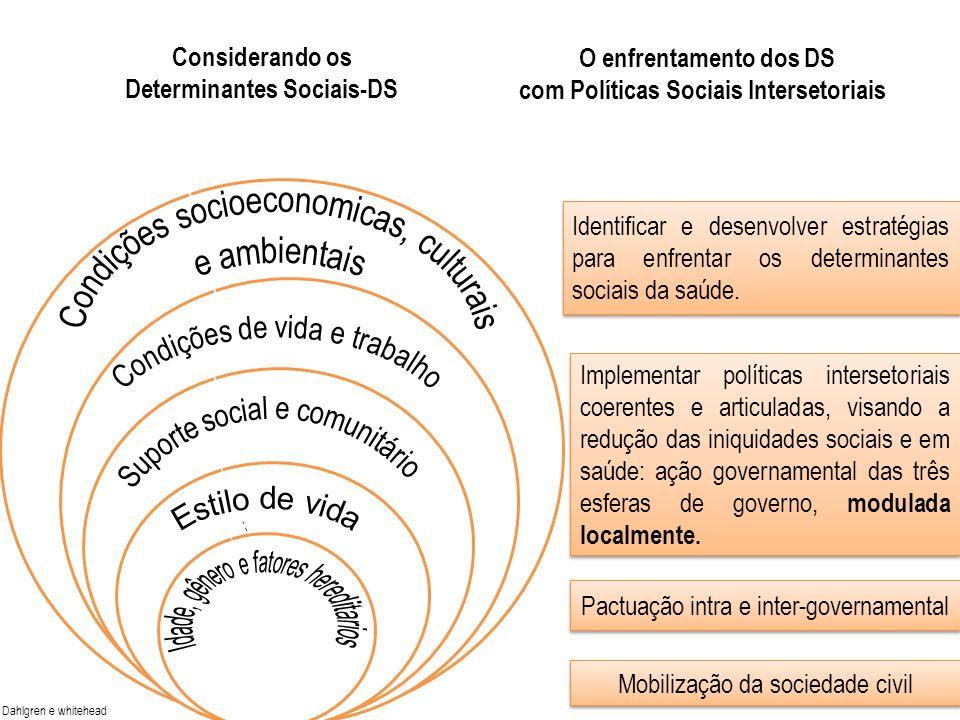 com Políticas Sociais Intersetoriais Determinantes Sociais-DS