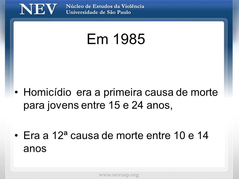 Em 1985 Homicídio era a primeira causa de morte para jovens entre 15 e 24 anos, Era a 12ª causa de morte entre 10 e 14 anos.