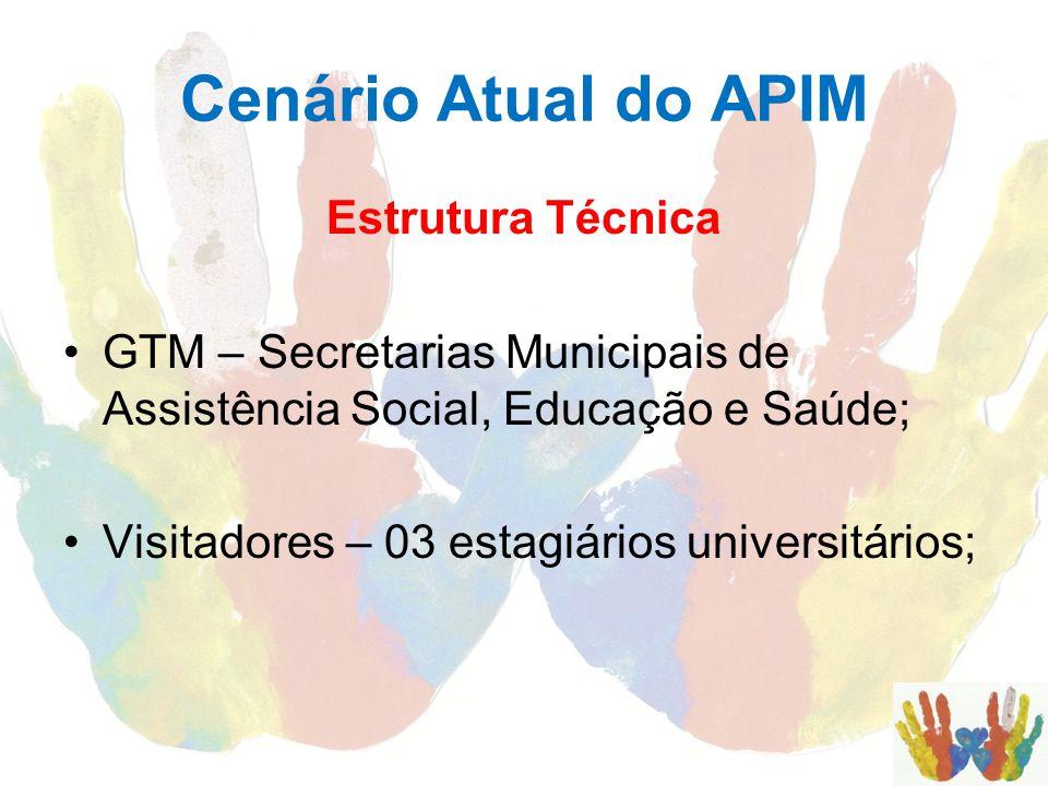 Cenário Atual do APIM Estrutura Técnica