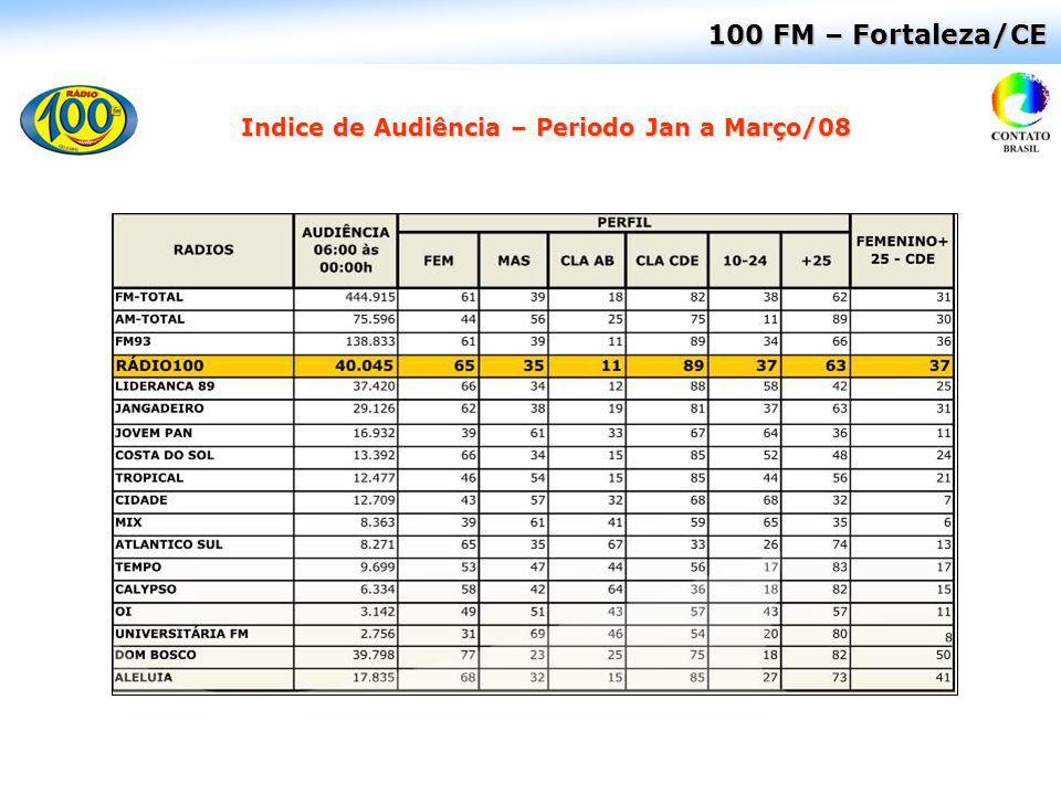 Indice de Audiência – Periodo Jan a Março/08