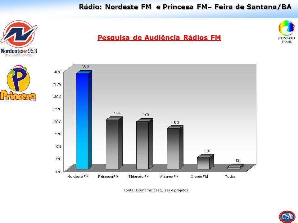 Pesquisa de Audiência Rádios FM