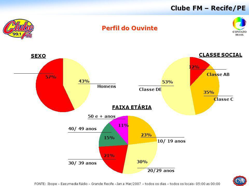 Clube FM – Recife/PE Perfil do Ouvinte CLASSE SOCIAL SEXO FAIXA ETÁRIA