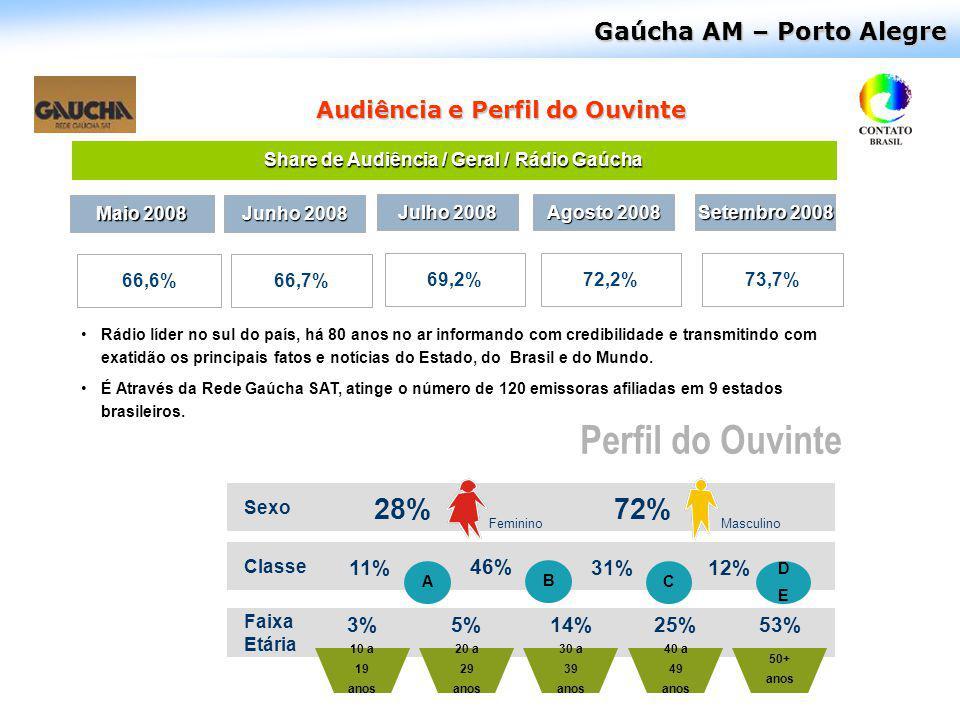 Share de Audiência / Geral / Rádio Gaúcha
