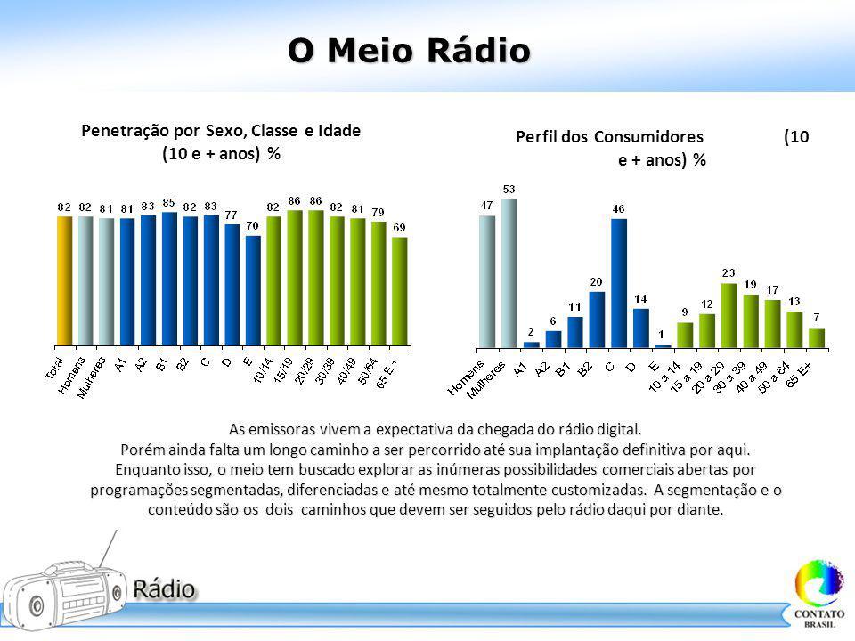 O Meio Rádio Perfil dos Consumidores (10 e + anos) %