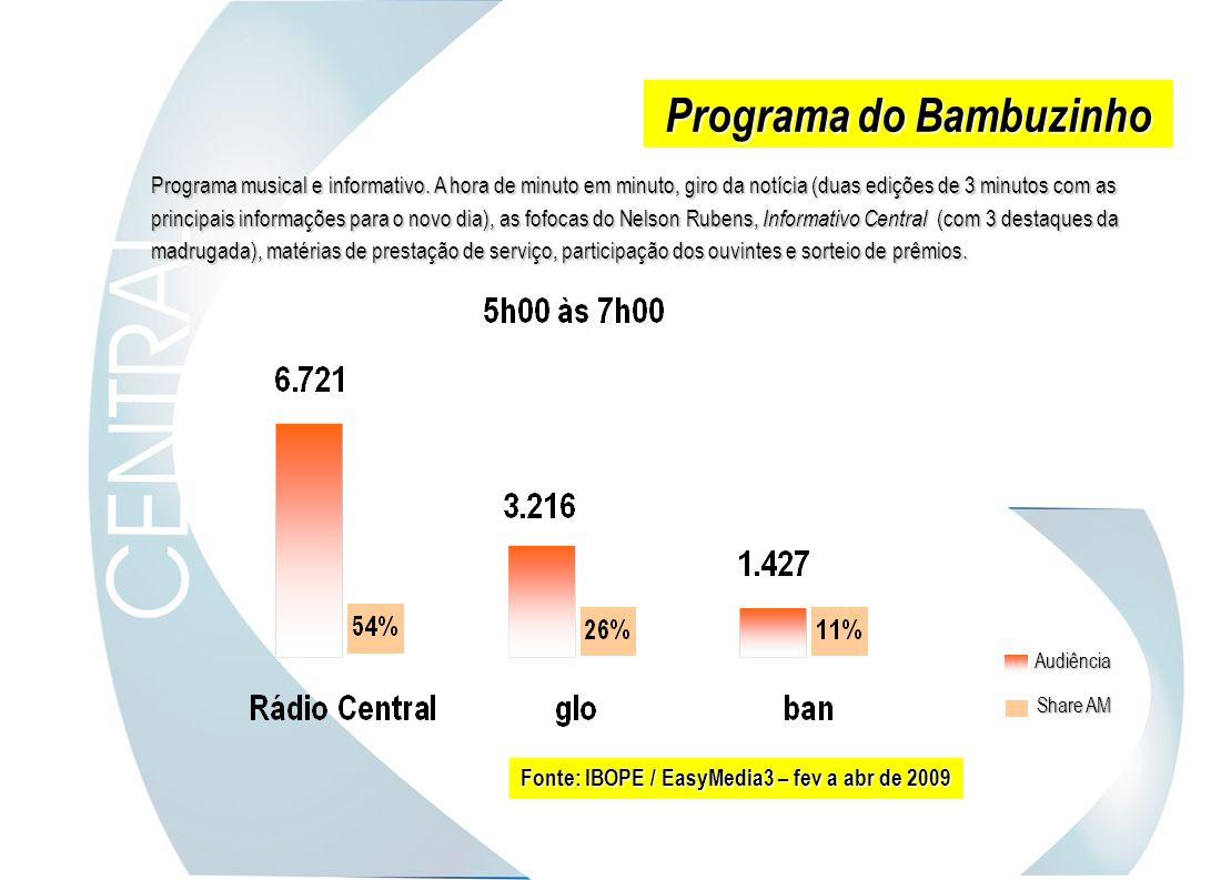 Programa do Bambuzinho Fonte: IBOPE / EasyMedia3 – fev a abr de 2009