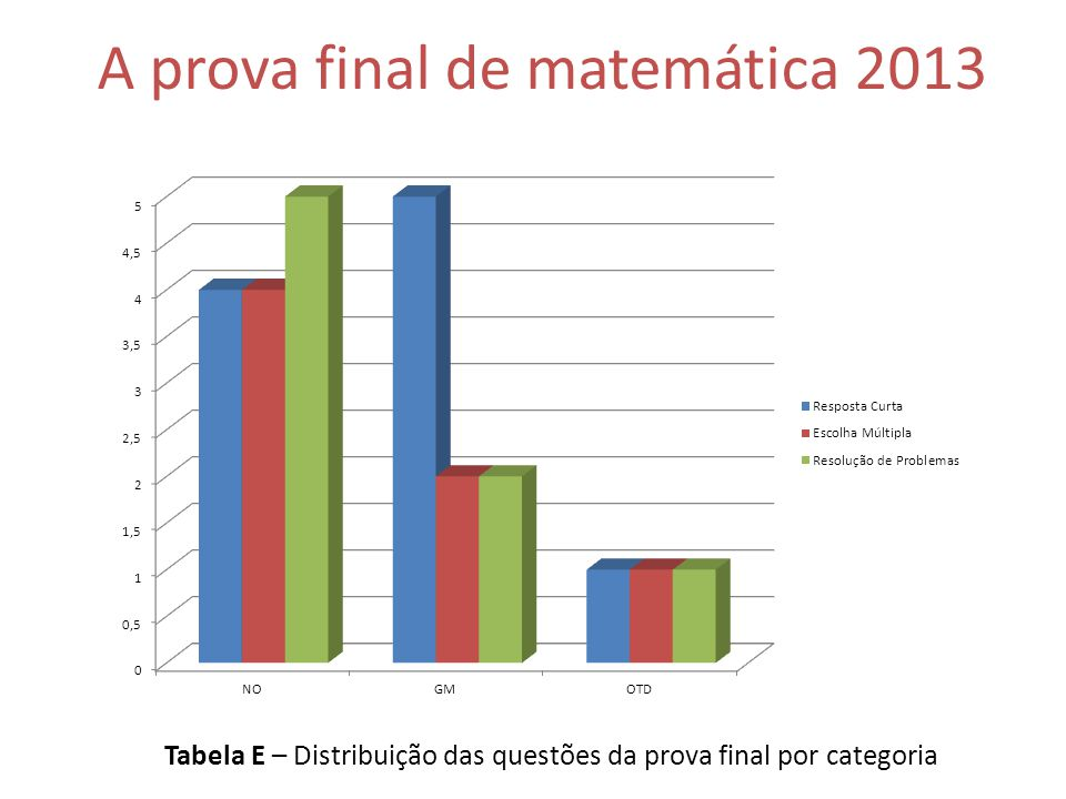 A prova final de matemática 2013