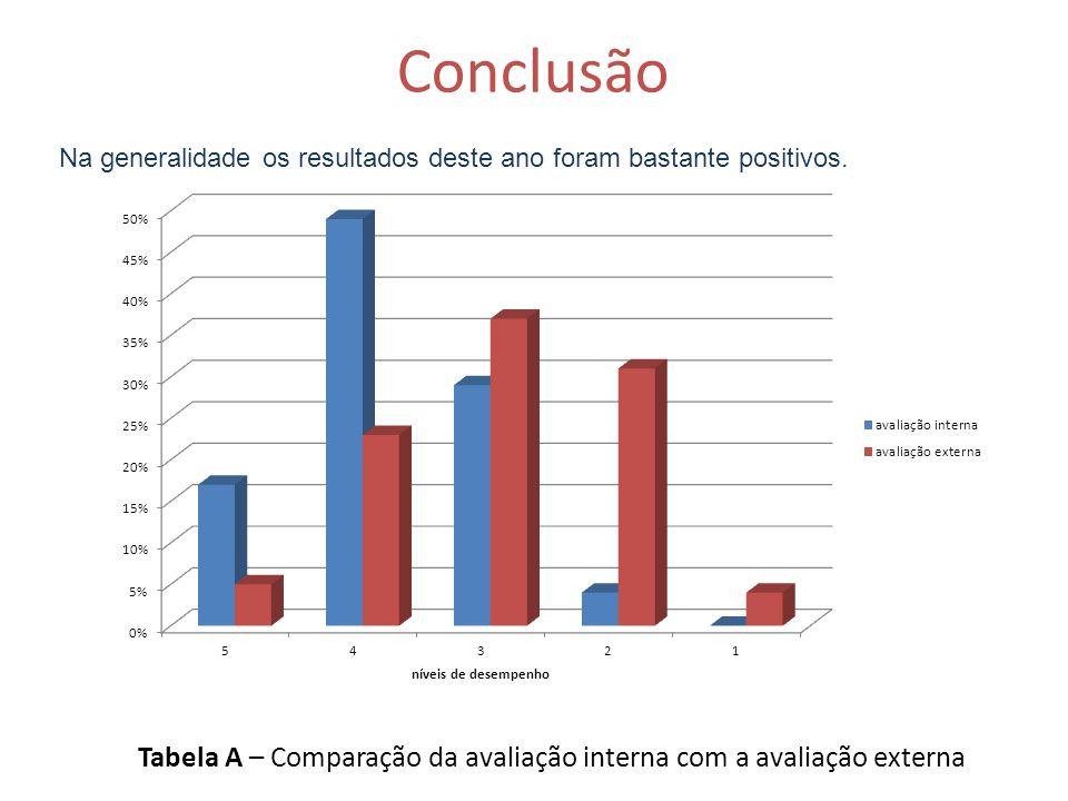 Tabela A – Comparação da avaliação interna com a avaliação externa