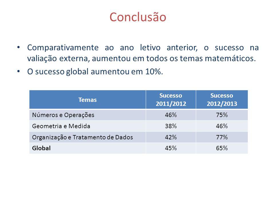 Conclusão Comparativamente ao ano letivo anterior, o sucesso na valiação externa, aumentou em todos os temas matemáticos.
