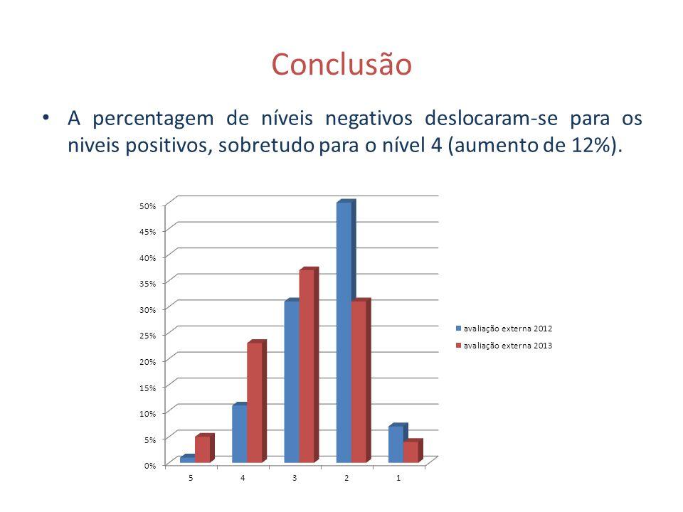 Conclusão A percentagem de níveis negativos deslocaram-se para os niveis positivos, sobretudo para o nível 4 (aumento de 12%).