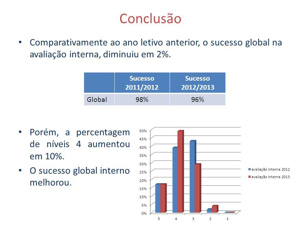 Conclusão Comparativamente ao ano letivo anterior, o sucesso global na avaliação interna, diminuiu em 2%.