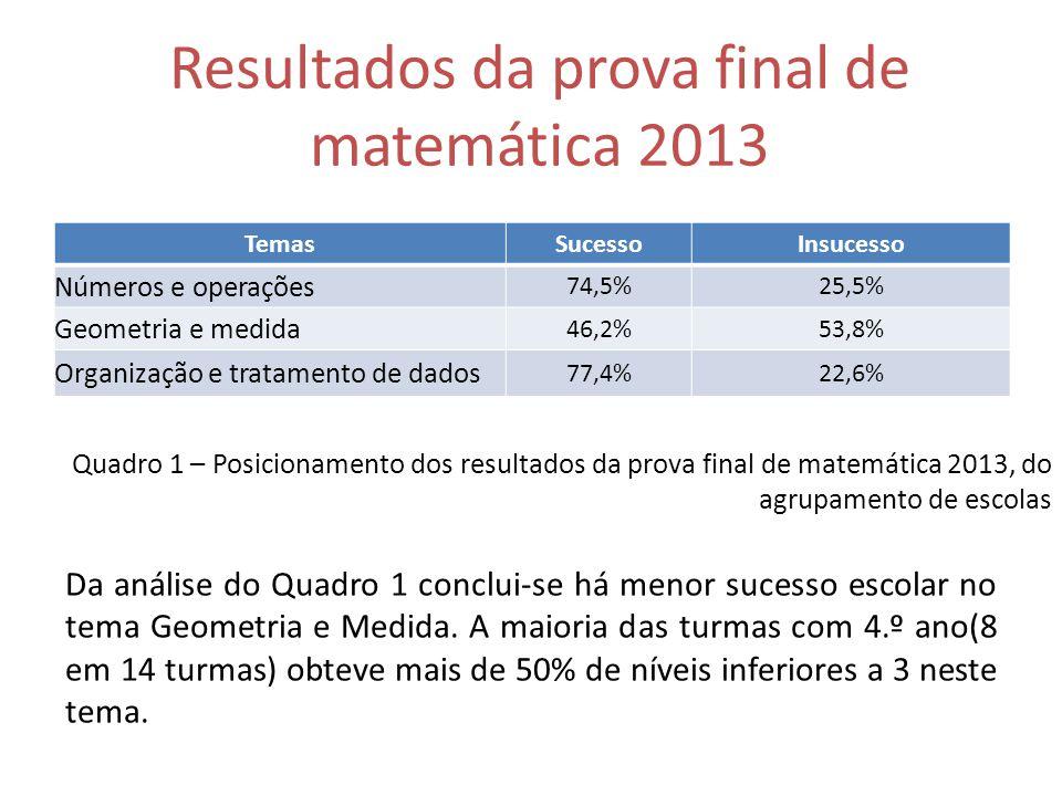 Resultados da prova final de matemática 2013