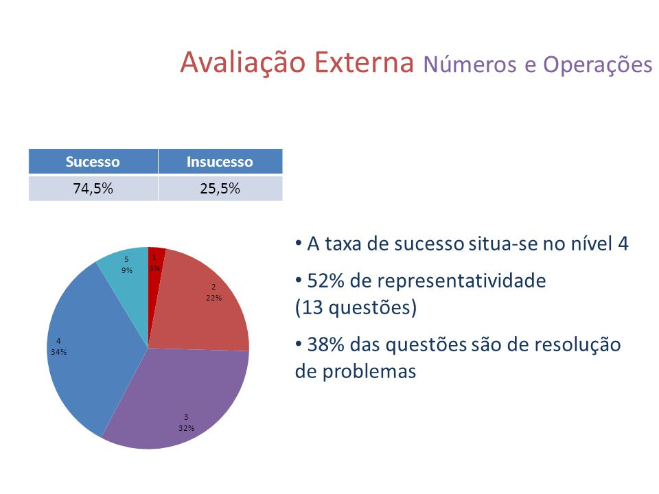 Avaliação Externa Números e Operações