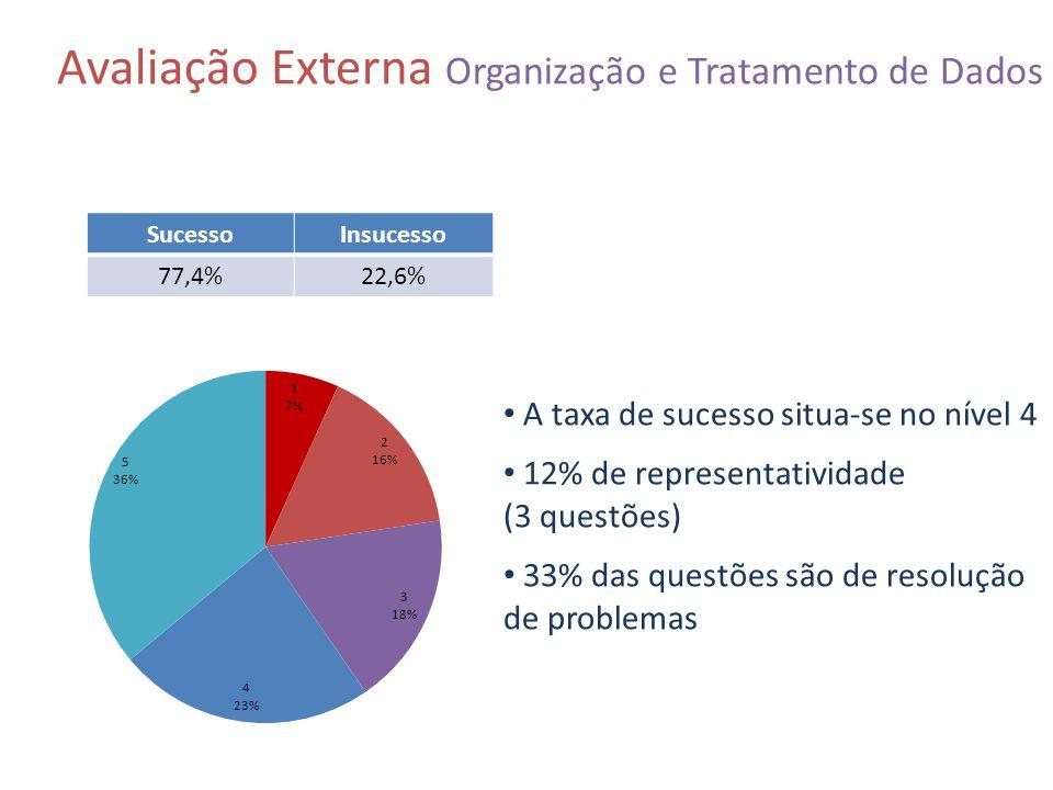 Avaliação Externa Organização e Tratamento de Dados