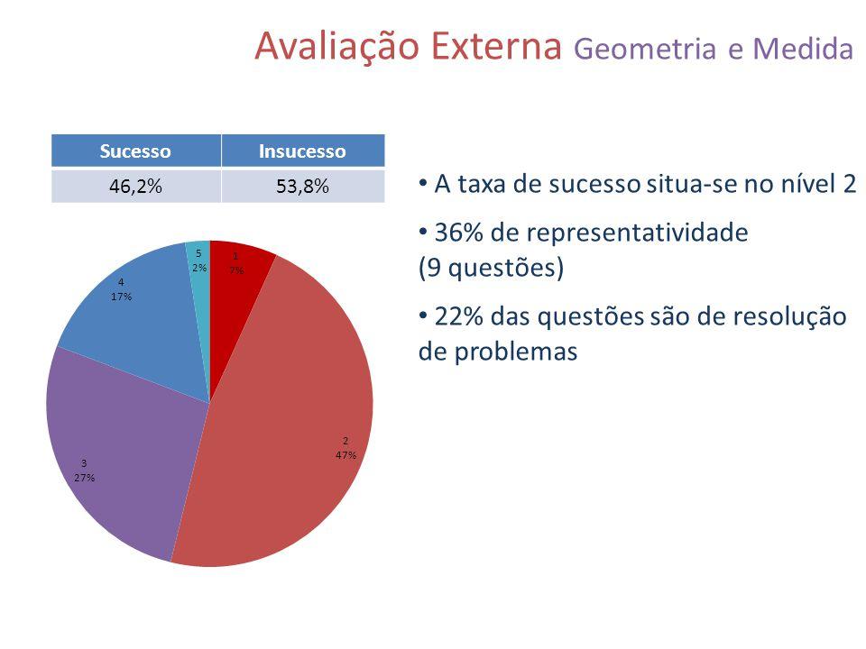 Avaliação Externa Geometria e Medida