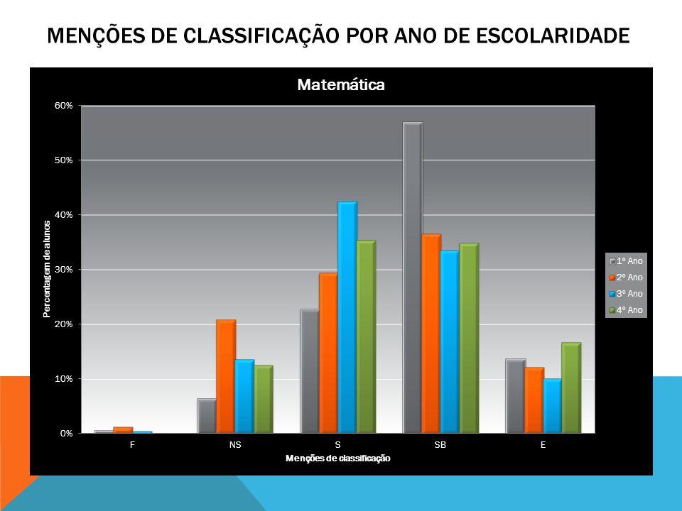 Menções de classificação por ano de escolaridade