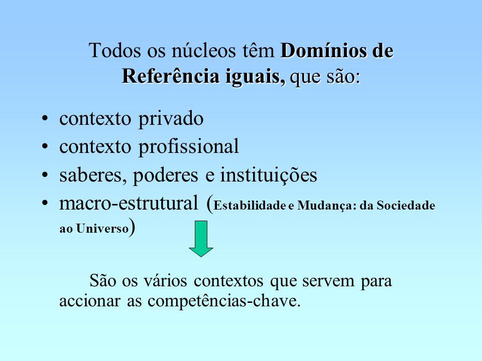 Todos os núcleos têm Domínios de Referência iguais, que são: