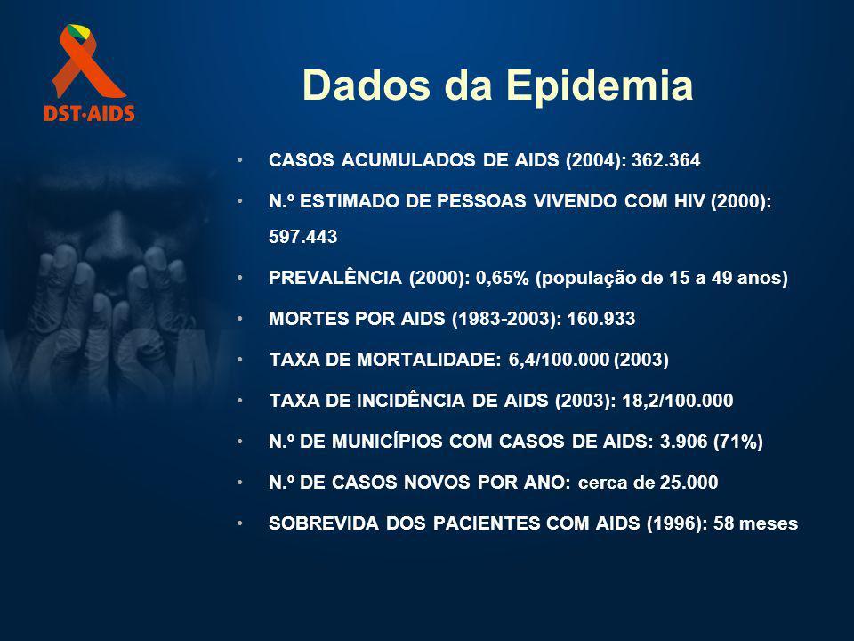 Dados da Epidemia CASOS ACUMULADOS DE AIDS (2004): 362.364