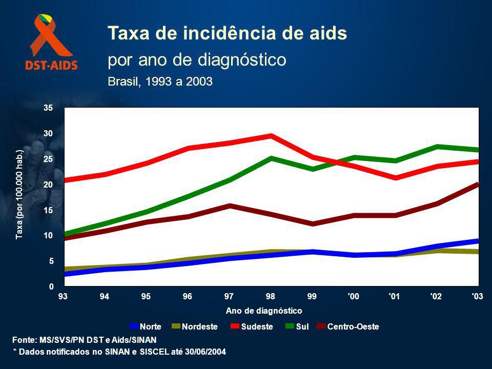 Taxa de incidência de aids por ano de diagnóstico Brasil, 1993 a 2003