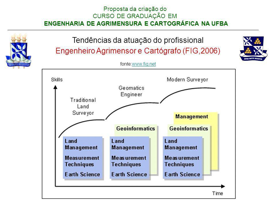 Tendências da atuação do profissional