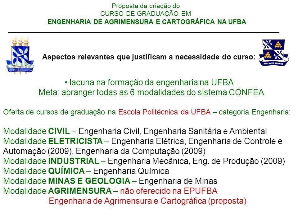lacuna na formação da engenharia na UFBA