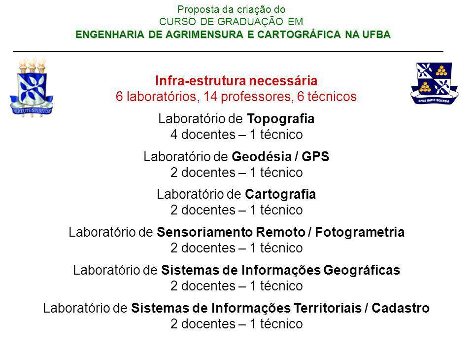 Infra-estrutura necessária 6 laboratórios, 14 professores, 6 técnicos