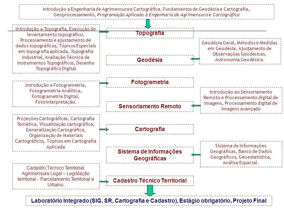 Sistema de Informações Geográficas Cadastro Técnico Territorial